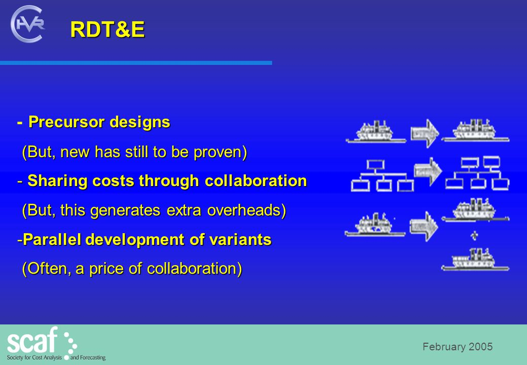 February 2005 RDT&E - Precursor designs (But, new has still to be proven) (But, new has still to be proven) - Sharing costs through collaboration (But, this generates extra overheads) (But, this generates extra overheads) -Parallel development of variants (Often, a price of collaboration) (Often, a price of collaboration)