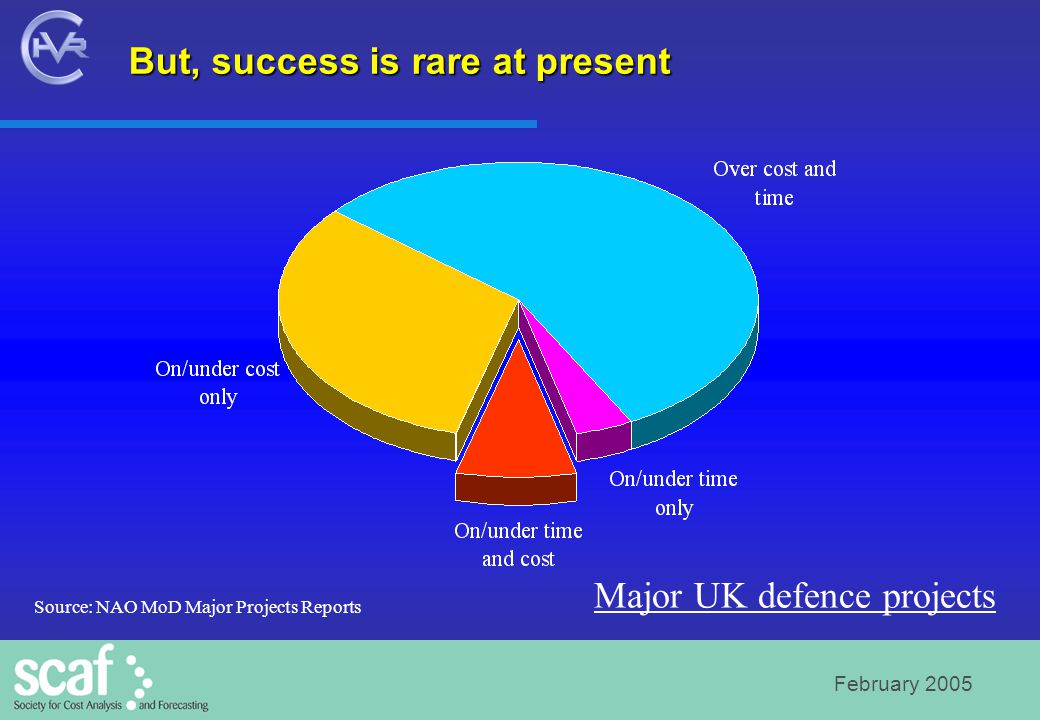 February 2005 But, success is rare at present Major UK defence projects Source: NAO MoD Major Projects Reports