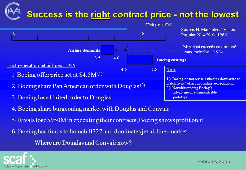 February 2005 Cost Estimating Basics