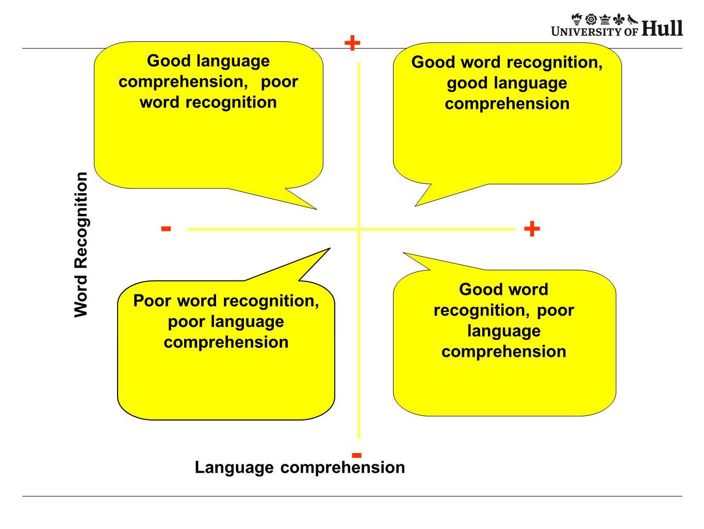 + + - - Word Recognition Good language comprehension, poor word recognition Good word recognition, good language comprehension Poor word recognition,