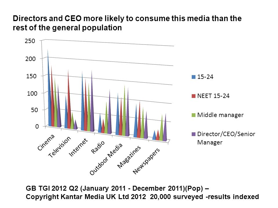 GB TGI 2012 Q2 (January 2011 - December 2011)(Pop) – Copyright Kantar Media UK Ltd 2012 20,000 surveyed -results indexed Directors and CEO more likely to consume this media than the rest of the general population