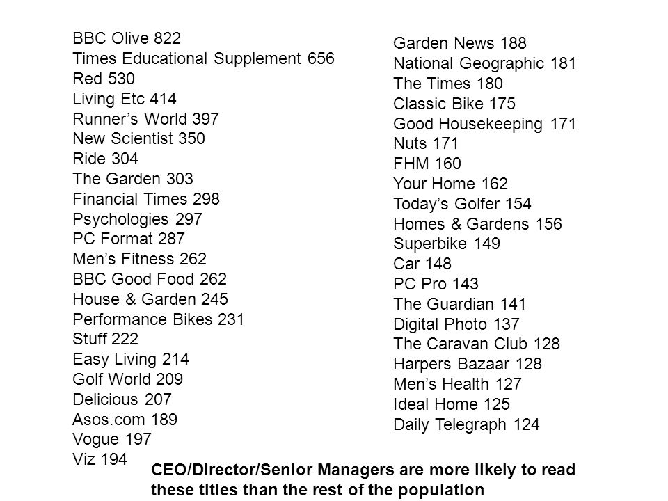 BBC Olive 822 Times Educational Supplement 656 Red 530 Living Etc 414 Runner's World 397 New Scientist 350 Ride 304 The Garden 303 Financial Times 298 Psychologies 297 PC Format 287 Men's Fitness 262 BBC Good Food 262 House & Garden 245 Performance Bikes 231 Stuff 222 Easy Living 214 Golf World 209 Delicious 207 Asos.com 189 Vogue 197 Viz 194 Garden News 188 National Geographic 181 The Times 180 Classic Bike 175 Good Housekeeping 171 Nuts 171 FHM 160 Your Home 162 Today's Golfer 154 Homes & Gardens 156 Superbike 149 Car 148 PC Pro 143 The Guardian 141 Digital Photo 137 The Caravan Club 128 Harpers Bazaar 128 Men's Health 127 Ideal Home 125 Daily Telegraph 124 CEO/Director/Senior Managers are more likely to read these titles than the rest of the population