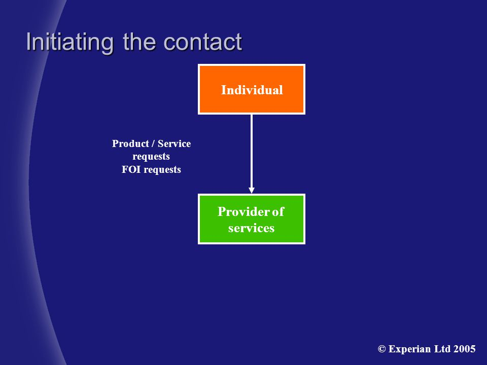 Provider of services Individual Product / Service requests FOI requests Initiating the contact © Experian Ltd 2005