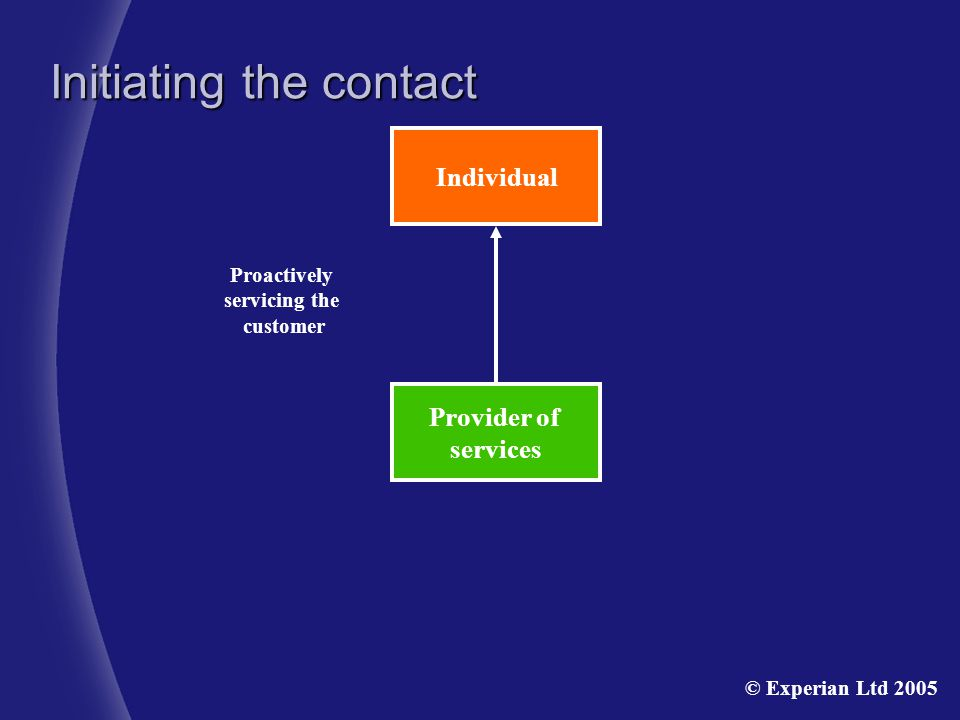 Provider of services Individual Proactively servicing the customer Initiating the contact © Experian Ltd 2005