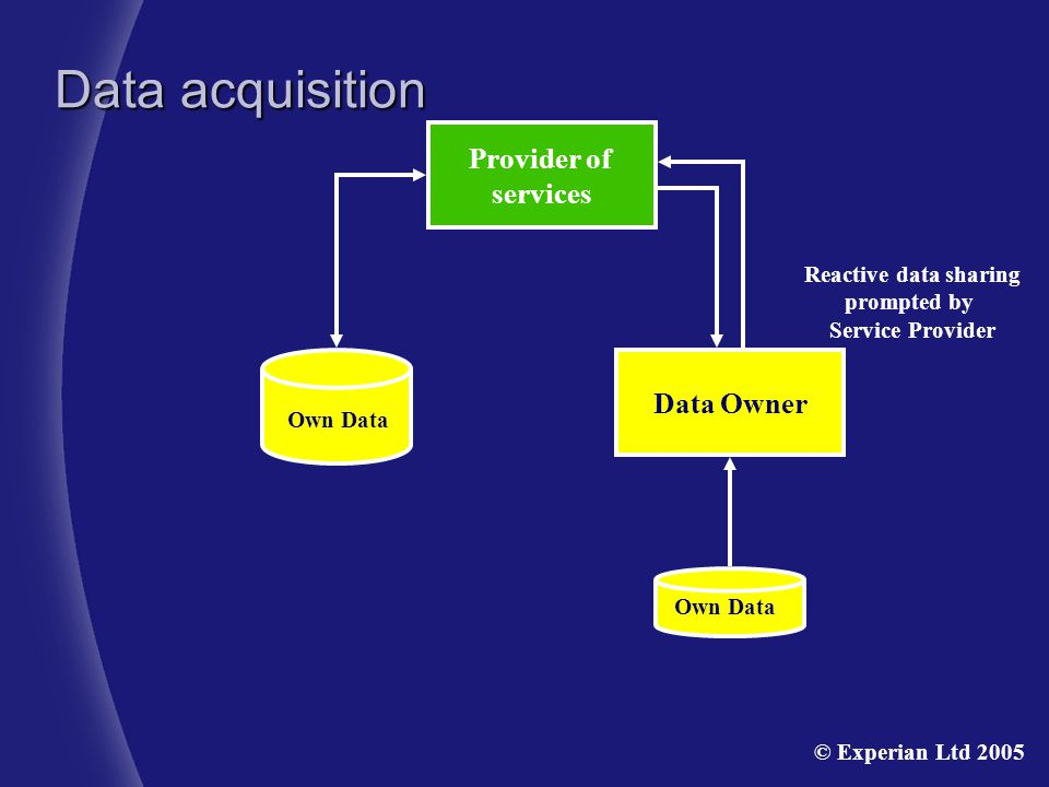 Provider of services Own Data Reactive data sharing prompted by Service Provider Data acquisition Data Owner © Experian Ltd 2005