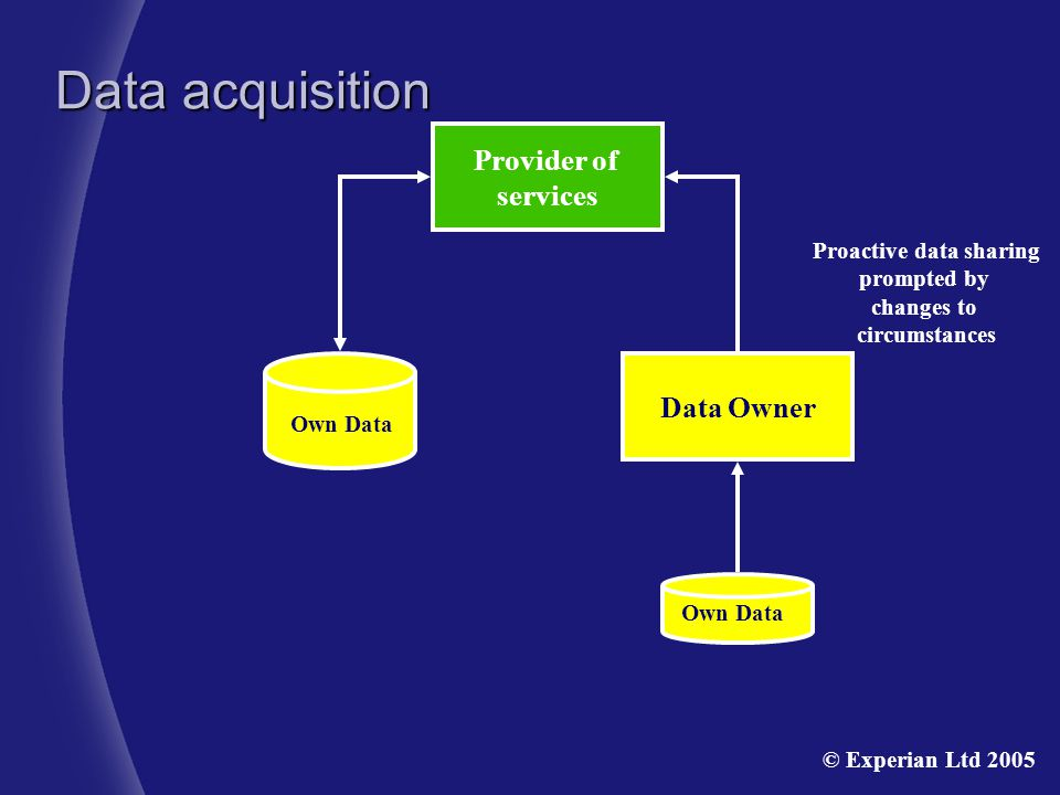 Provider of services Own Data Proactive data sharing prompted by changes to circumstances Own Data Data Owner Data acquisition © Experian Ltd 2005