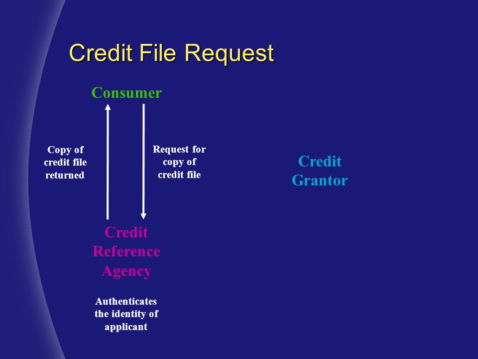 Consumer Credit Grantor Credit Reference Agency Request for copy of credit file Copy of credit file returned Authenticates the identity of applicant Credit File Request