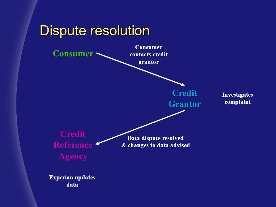 Consumer Credit Grantor Credit Reference Agency Data dispute resolved & changes to data advised Experian updates data Investigates complaint Consumer contacts credit grantor Dispute resolution
