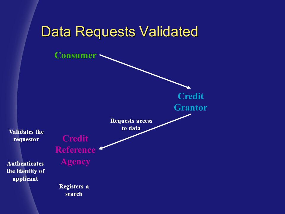 Consumer Credit Grantor Credit Reference Agency Requests access to data Validates the requestor Registers a search Authenticates the identity of applicant Data Requests Validated