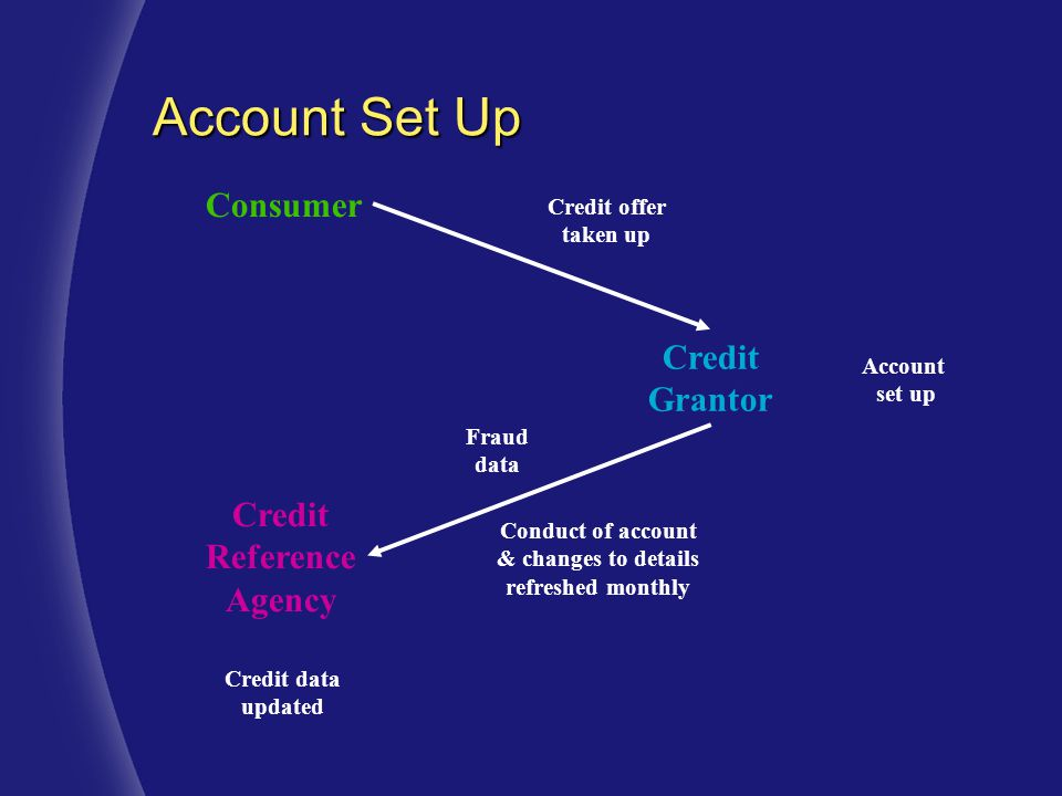 Consumer Credit Grantor Credit Reference Agency Credit offer taken up Conduct of account & changes to details refreshed monthly Account set up Credit data updated Fraud data Account Set Up
