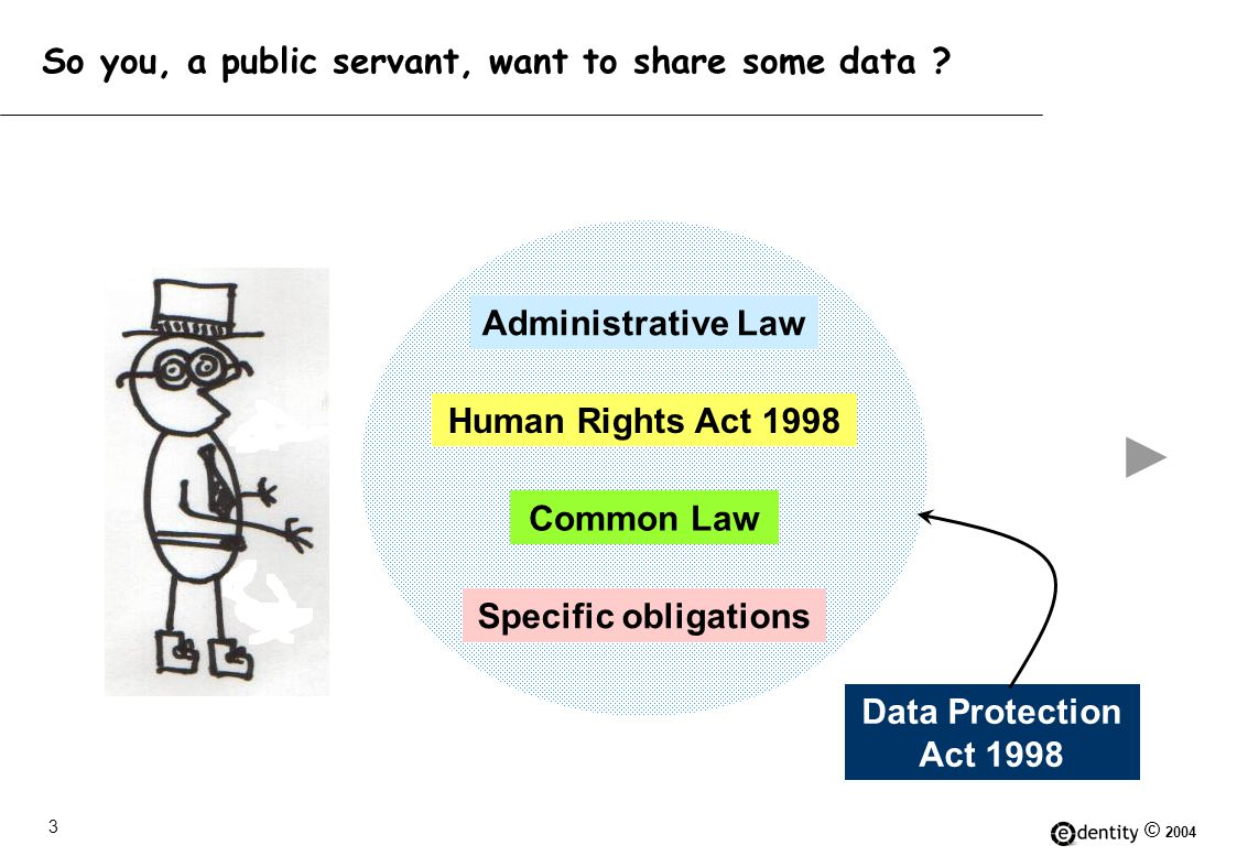 © 2004 14 Conclusion If a public sector entity wants to share data for a 'reasonable' purpose, it can probably find the legal means to do so.