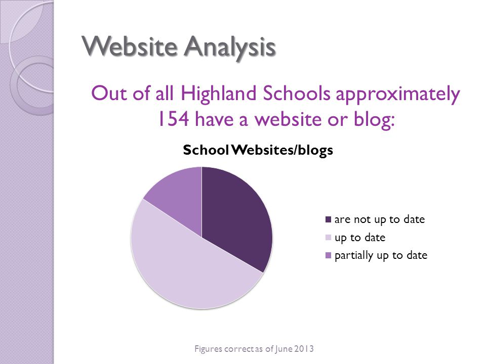 Website Analysis There are 5 websites hosted through Glow 88 are hosted on external sites:  Approximately 18 additional sites  15 are unknown Figures correct as of June 2013 JOOMLA 2 WORDPRESS 21 INVERNESS ONLINE 2 HOME SPUN WEB DESIGN 2 AGUMDOO 3 SCHOOLS.IK.ORG 4 WEEBLY 6 SPANGLEFISH 11 EDUBLOGS 19