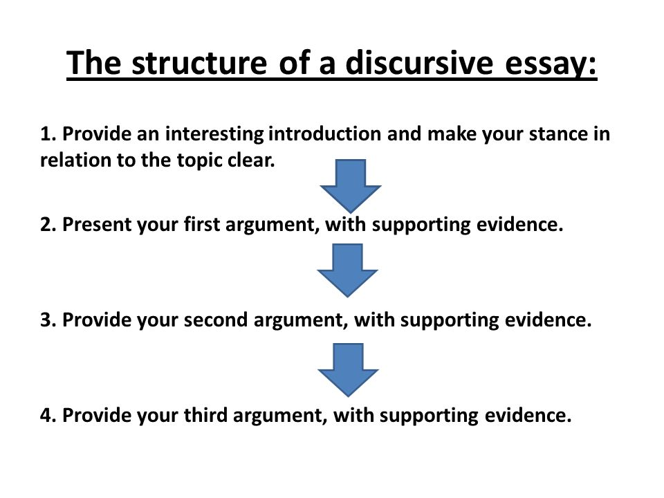 The structure of a discursive essay: 1.