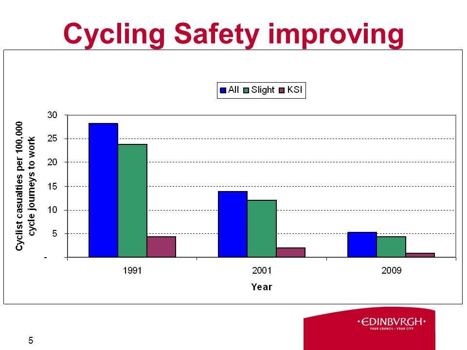 5 Cycling Safety improving