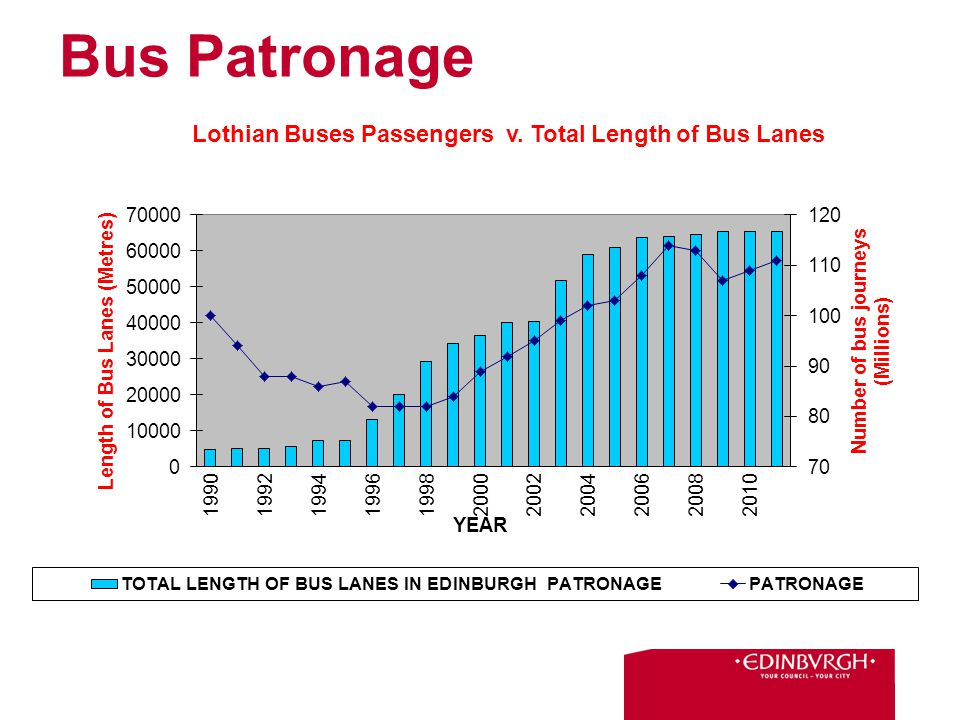 Bus Patronage