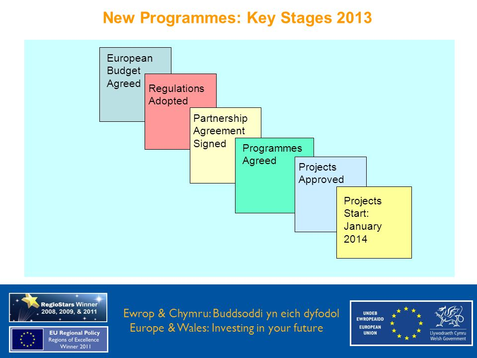 New Programmes: Key Stages 2013 Ewrop & Chymru: Buddsoddi yn eich Dyfodol Europe and Wales: Investing in your future Ewrop & Chymru: Buddsoddi yn eich dyfodol Europe & Wales: Investing in your future Projects Start: January 2014 Projects Approved Programmes Agreed Partnership Agreement Signed Regulations Adopted European Budget Agreed