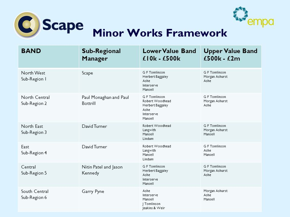 Minor Works Framework BANDSub-Regional Manager Lower Value Band £10k - £500k Upper Value Band £500k - £2m North West Sub-Region 1 Scape G F Tomlinson Herbert Baggaley Ashe Interserve Mansell G F Tomlinson Morgan Ashurst Ashe North Central Sub-Region 2 Paul Monaghan and Paul Bottrill G F Tomlinson Robert Woodhead Herbert Baggaley Ashe Interserve Mansell G F Tomlinson Morgan Ashurst Ashe North East Sub-Region 3 David Turner Robert Woodhead Langwith Mansell Lindum G F Tomlinson Morgan Ashurst Mansell East Sub-Region 4 David Turner Robert Woodhead Langwith Mansell Lindum G F Tomlinson Ashe Mansell Central Sub-Region 5 Nitin Patel and Jason Kennedy G F Tomlinson Herbert Baggaley Ashe Interserve Mansell G F Tomlinson Morgan Ashurst Ashe South Central Sub-Region 6 Garry Pyne Ashe Interserve Mansell J Tomlinson Jeakins & Weir Morgan Ashurst Ashe Mansell