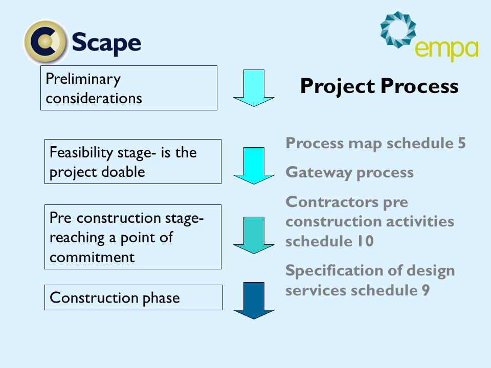 Preliminary considerations Feasibility stage- is the project doable Pre construction stage- reaching a point of commitment Construction phase Project Process Process map schedule 5 Gateway process Contractors pre construction activities schedule 10 Specification of design services schedule 9