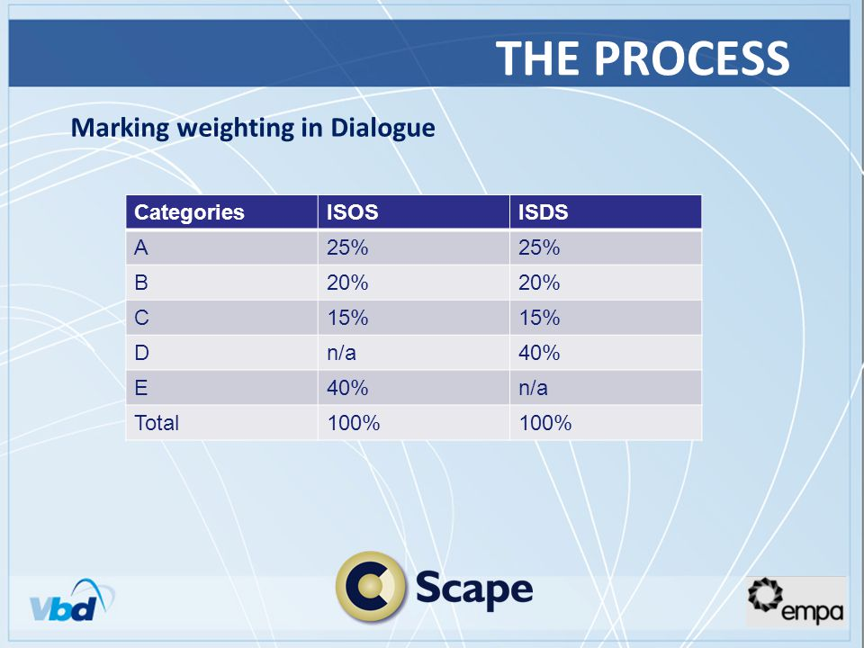 THE PROCESS Marking weighting in Dialogue CategoriesISOSISDS A25% B20% C15% Dn/a40% E n/a Total100%
