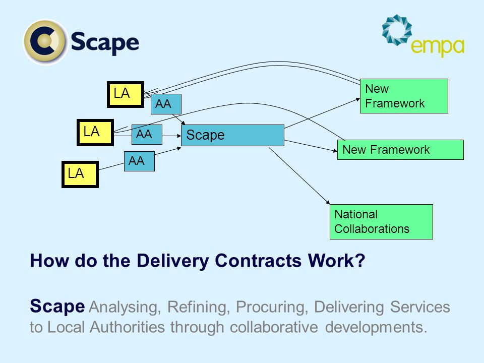 LA Scape New Framework National Collaborations AA How do the Delivery Contracts Work.