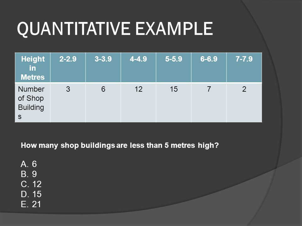 QUANTITATIVE EXAMPLE Height in Metres 2-2.93-3.94-4.95-5.96-6.97-7.9 Number of Shop Building s 36121572 How many shop buildings are less than 5 metres high.