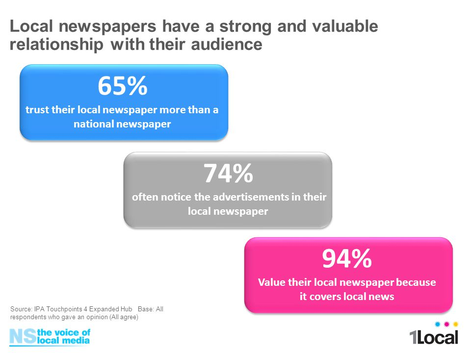 94% Value their local newspaper because it covers local news 74% often notice the advertisements in their local newspaper 65% trust their local newspaper more than a national newspaper Local newspapers have a strong and valuable relationship with their audience Source: IPA Touchpoints 4 Expanded Hub Base: All respondents who gave an opinion (All agree)