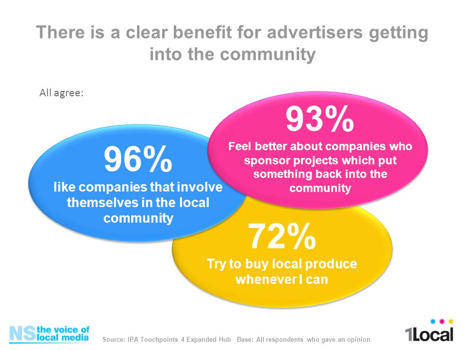 There is a clear benefit for advertisers getting into the community 96% like companies that involve themselves in the local community 93% Feel better about companies who sponsor projects which put something back into the community 72% Try to buy local produce whenever I can Source: IPA Touchpoints 4 Expanded Hub Base: All respondents who gave an opinion All agree: