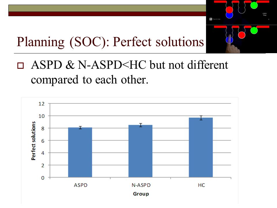 Planning (SOC): Perfect solutions  ASPD & N-ASPD<HC but not different compared to each other.