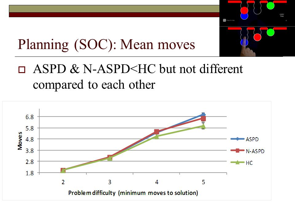 Planning (SOC): Mean moves  ASPD & N-ASPD<HC but not different compared to each other