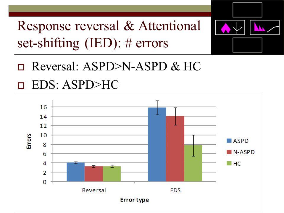 Response reversal & Attentional set-shifting (IED): # errors  Reversal: ASPD>N-ASPD & HC  EDS: ASPD>HC