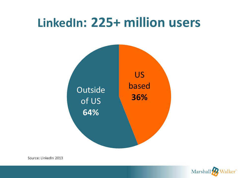 LinkedIn : 225+ million users Source: LinkedIn 2013
