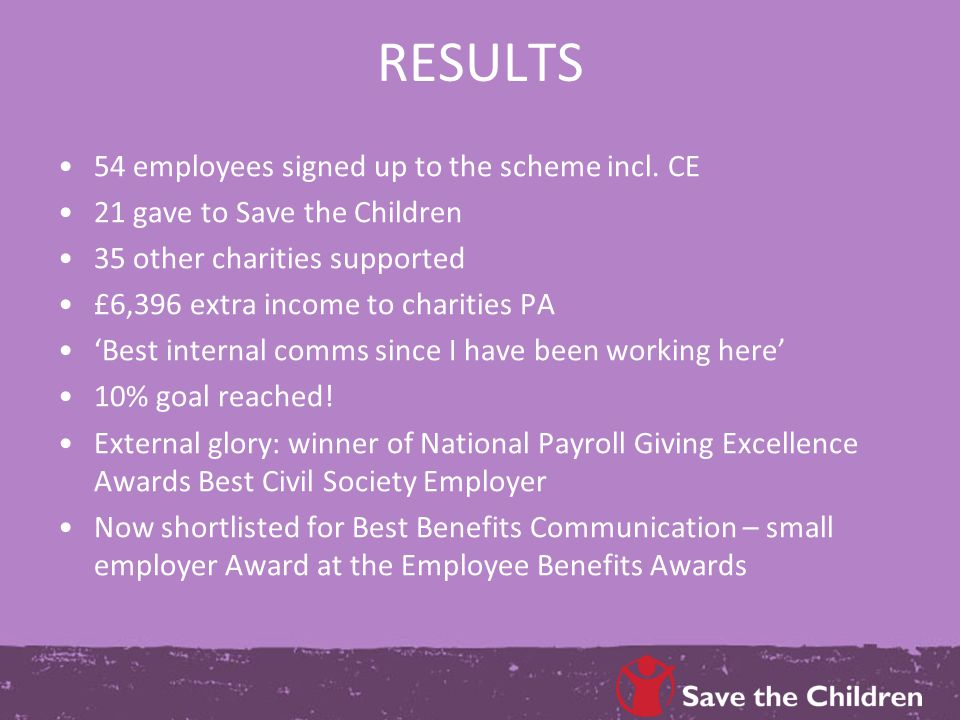 RESULTS 54 employees signed up to the scheme incl. CE 21 gave to Save the Children 35 other charities supported £6,396 extra income to charities PA 'B