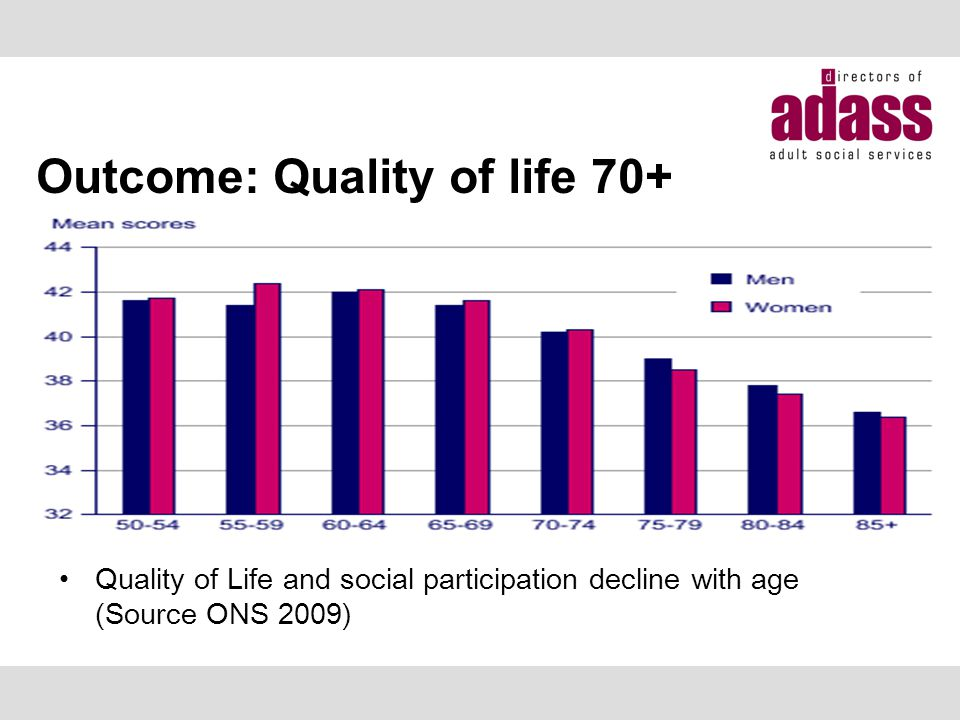 Outcome: Quality of life 70+ Quality of Life and social participation decline with age (Source ONS 2009)