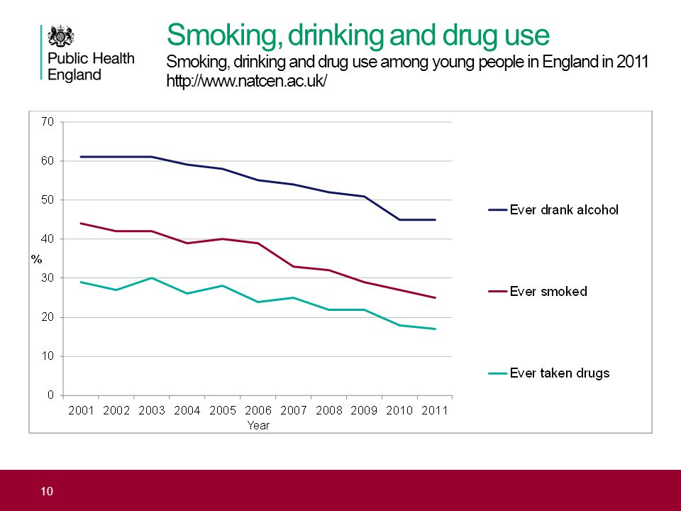 10 Smoking, drinking and drug use Smoking, drinking and drug use among young people in England in 2011 http://www.natcen.ac.uk/