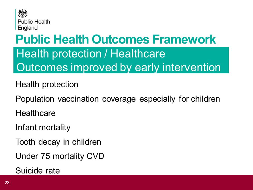 Public Health Outcomes Framework Health protection Population vaccination coverage especially for children Healthcare Infant mortality Tooth decay in children Under 75 mortality CVD Suicide rate 23 Health protection / Healthcare Outcomes improved by early intervention