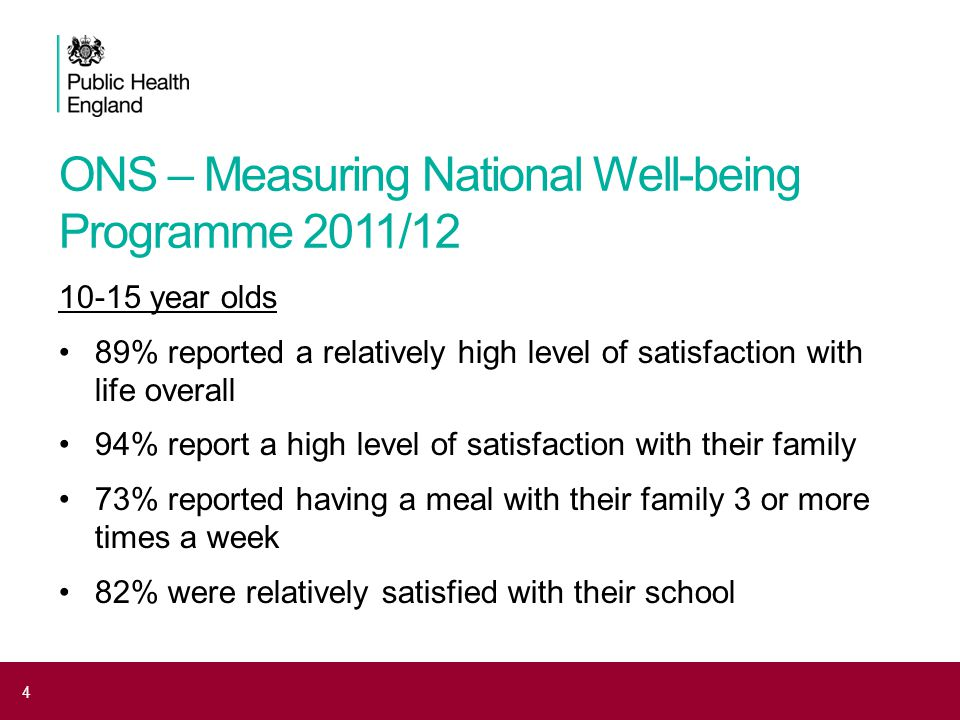ONS – Measuring National Well-being Programme 2011/12 16 – 19 year olds 84% reported a relatively high level of satisfaction with life overall 66% reported low anxiety yesterday 75% reported they were satisfied with their health 82% were relatively satisfied with their school 16 – 24 year olds 21.4% unemployed, a rise since 2003 Almost 12% had been victims of crime 10.9% report a long term illness or disability 5