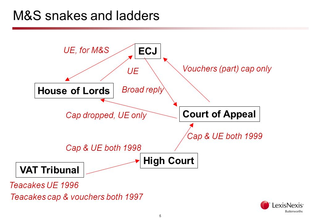 5 M&S snakes and ladders VAT Tribunal Court of Appeal House of Lords ECJ High Court Teacakes UE 1996 Cap & UE both 1999 Teacakes cap & vouchers both 1997 Cap & UE both 1998 Vouchers (part) cap only Broad reply Cap dropped, UE only UE, for M&S UE