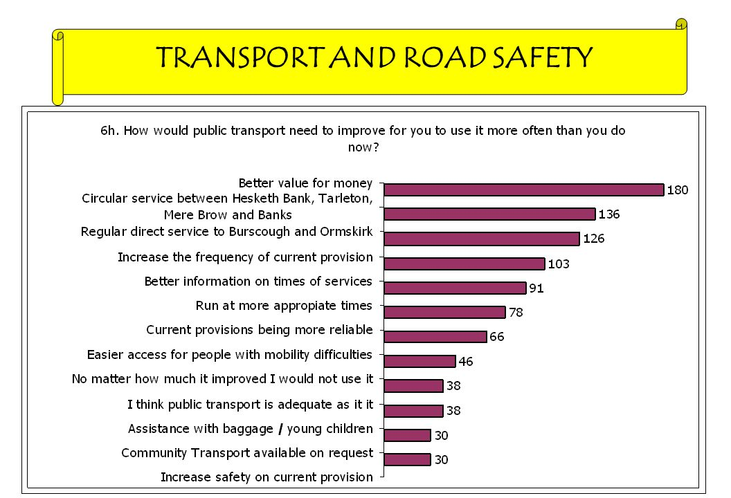 TRANSPORT AND ROAD SAFETY Public Transport