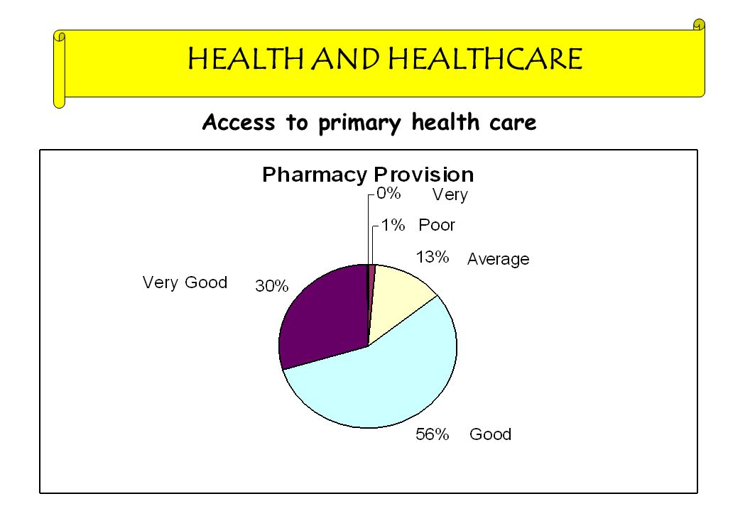HEALTH AND HEALTHCARE Access to primary health care