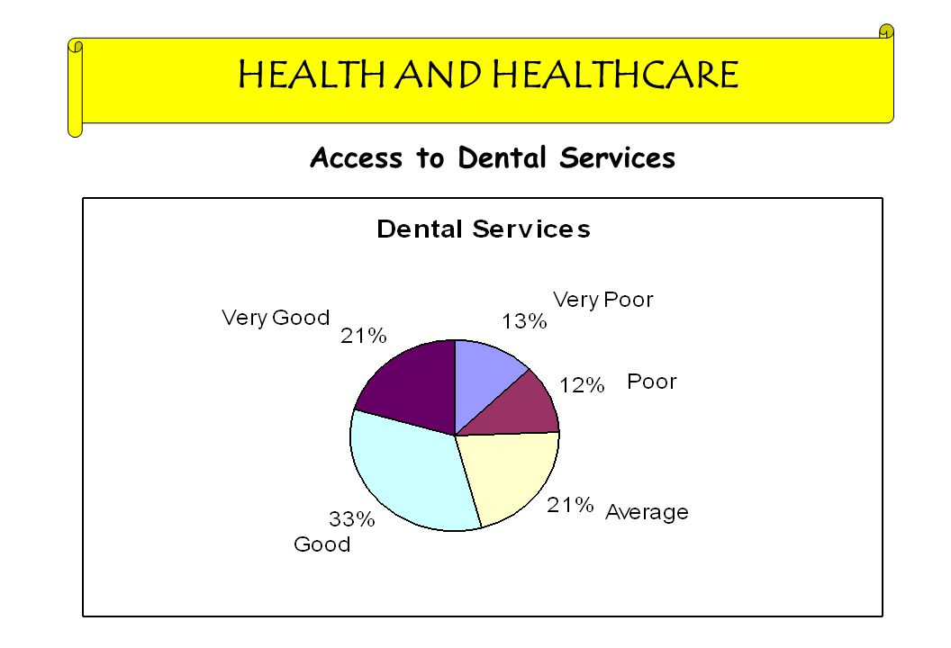 HEALTH AND HEALTHCARE Access to Dental Services