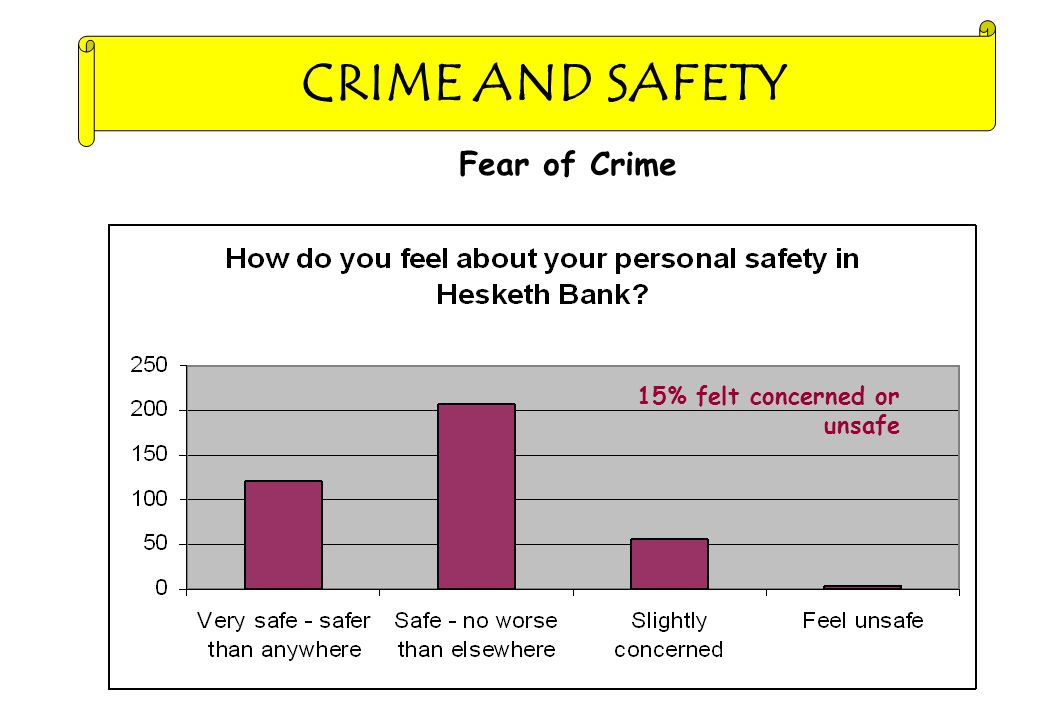 Fear of Crime 37% Unsafe or Very Unsafe 15% felt concerned or unsafe