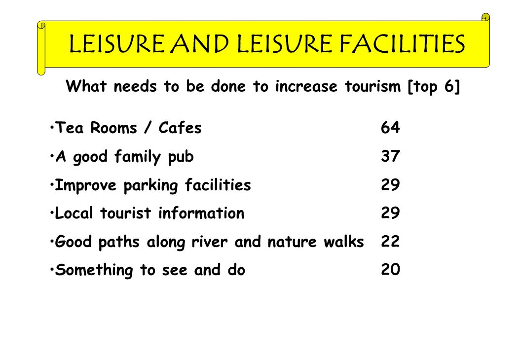 LEISURE AND LEISURE FACILITIES What needs to be done to increase tourism [top 6] Tea Rooms / Cafes64 A good family pub37 Improve parking facilities29 Local tourist information29 Good paths along river and nature walks22 Something to see and do20