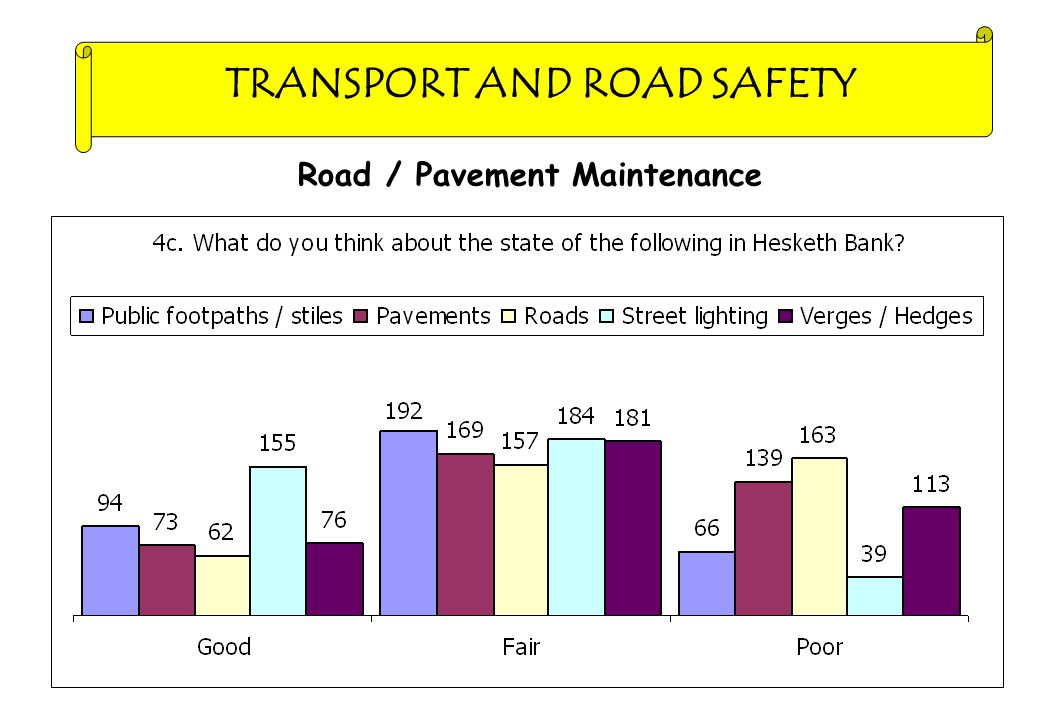 TRANSPORT AND ROAD SAFETY Road / Pavement Maintenance