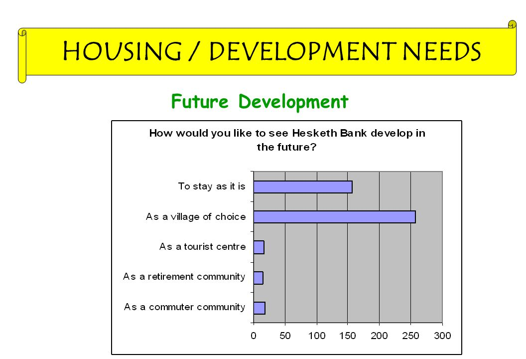 Future Development HOUSING / DEVELOPMENT NEEDS