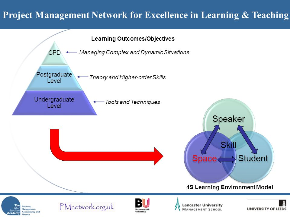 Project Management Network for Excellence in Learning & Teaching CPD Postgraduate Level Undergraduate Level Speaker StudentSpace Learning Outcomes/Objectives Theory and Higher-order Skills Tools and Techniques Managing Complex and Dynamic Situations 4S Learning Environment Model Skill