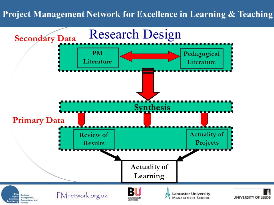 Project Management Network for Excellence in Learning & Teaching Research Design Actuality of Learning Secondary Data PM Literature Pedagogical Literature Review of Results Actuality of Projects Primary Data Synthesis