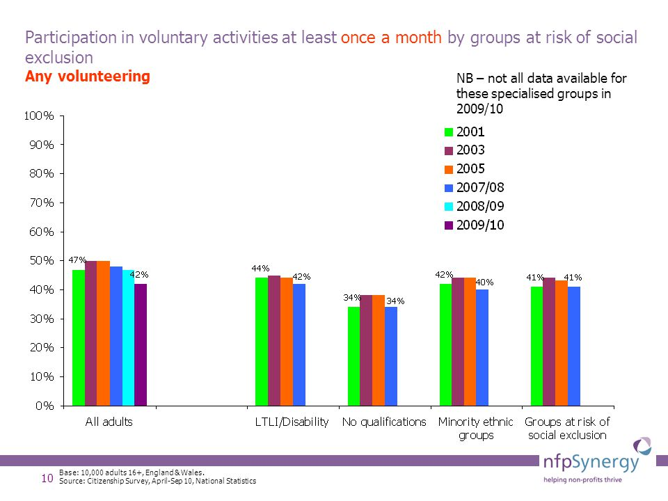 10 Participation in voluntary activities at least once a month by groups at risk of social exclusion Any volunteering Base: 10,000 adults 16+, England