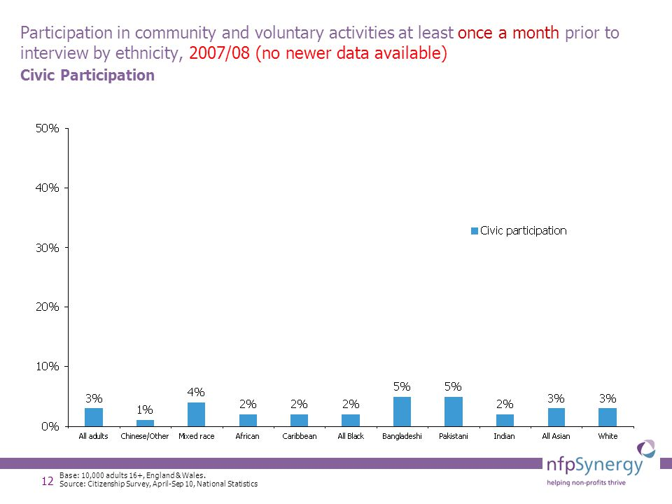 12 Participation in community and voluntary activities at least once a month prior to interview by ethnicity, 2007/08 (no newer data available) Civic Participation Base: 10,000 adults 16+, England & Wales.