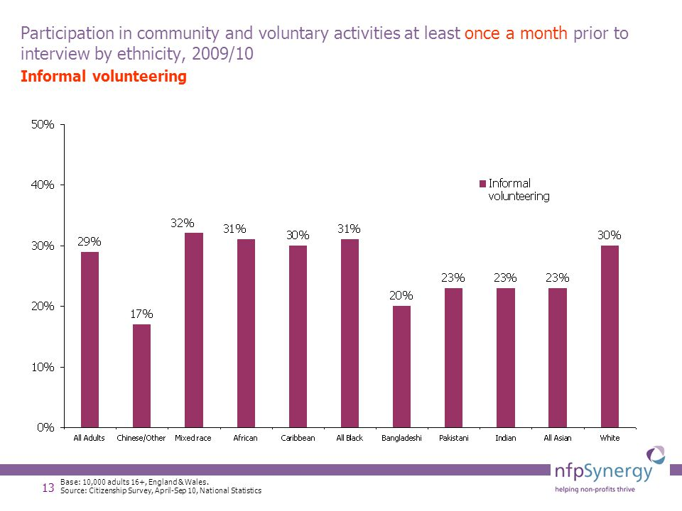 13 Participation in community and voluntary activities at least once a month prior to interview by ethnicity, 2009/10 Informal volunteering Base: 10,000 adults 16+, England & Wales.