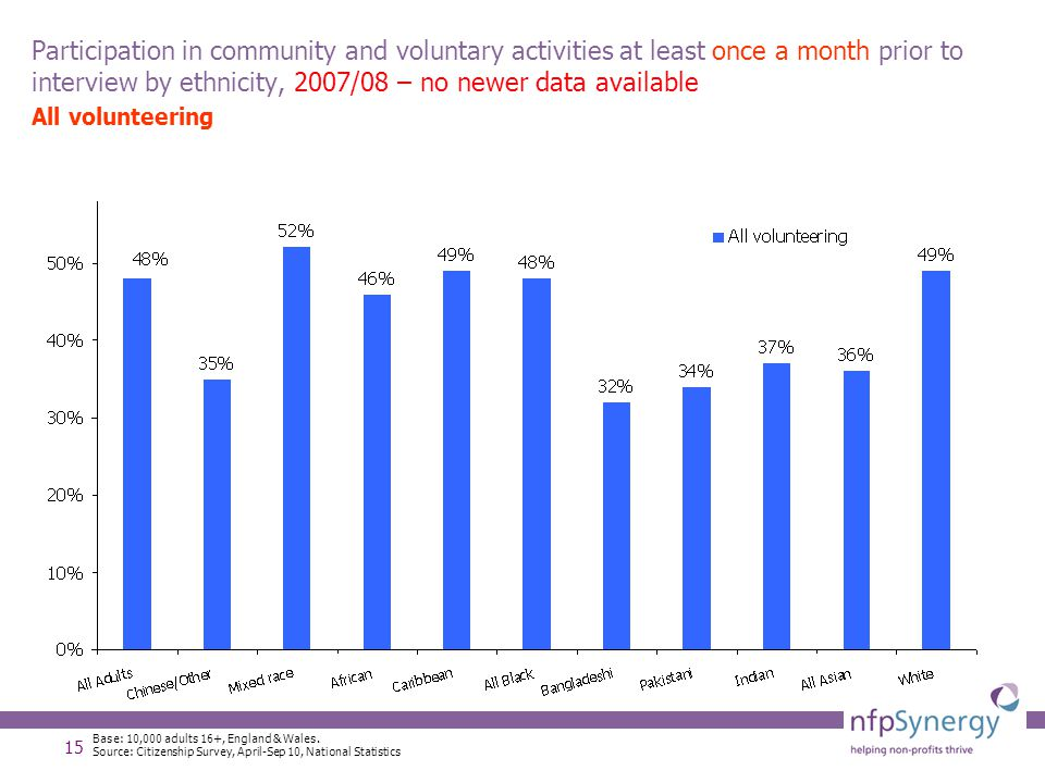 15 Participation in community and voluntary activities at least once a month prior to interview by ethnicity, 2007/08 – no newer data available All vo
